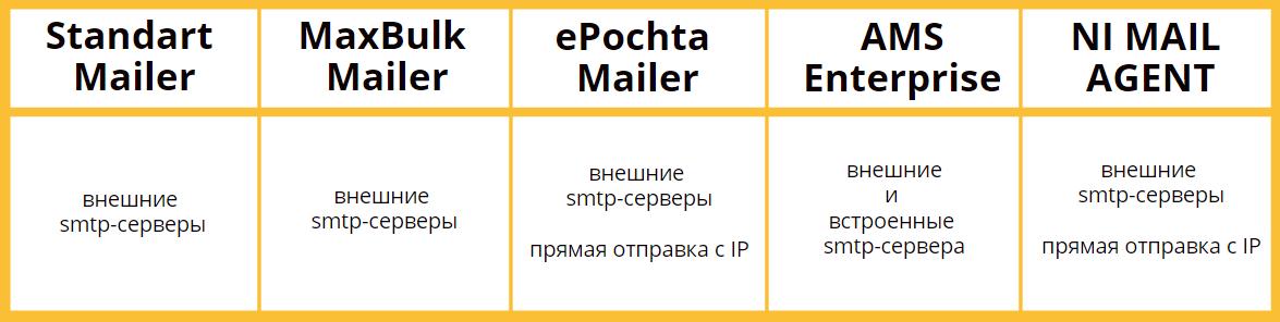Работа с SMTP-серверами — сервисы email-рассылок