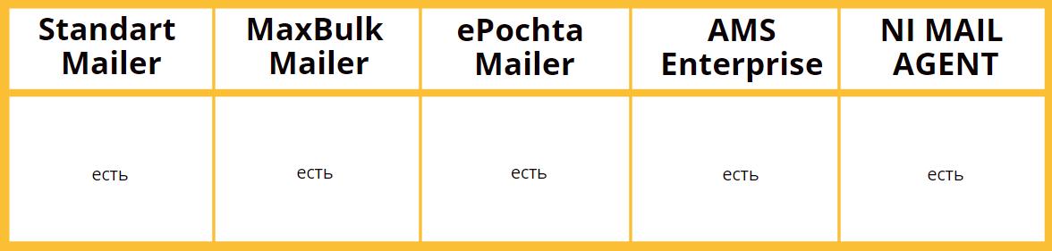 Подстановка текста — сравнение программ email-рассылки