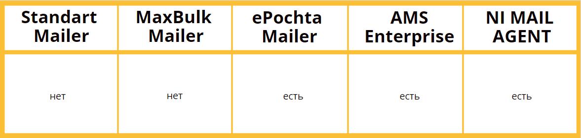 Ссылка отписки от рассылки — сравнение программ для email-рассылки