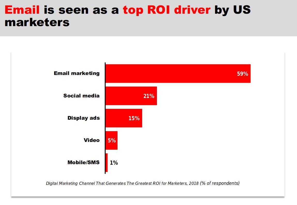 Как объединить SMM и email-маркетинг