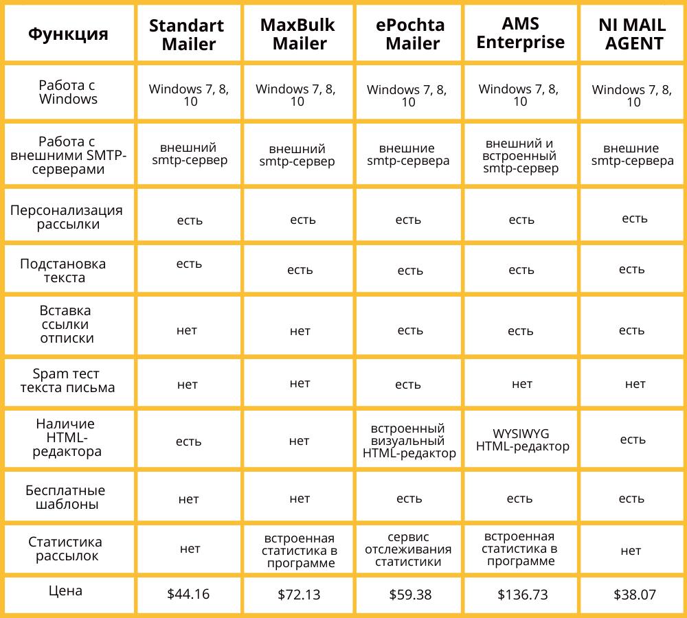 Сравнение программ email-рассылки — сводная таблица