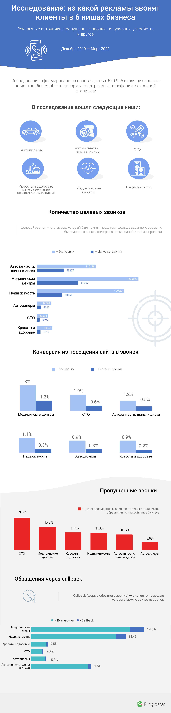 Исследование Ringostat по спросу 2019-2020