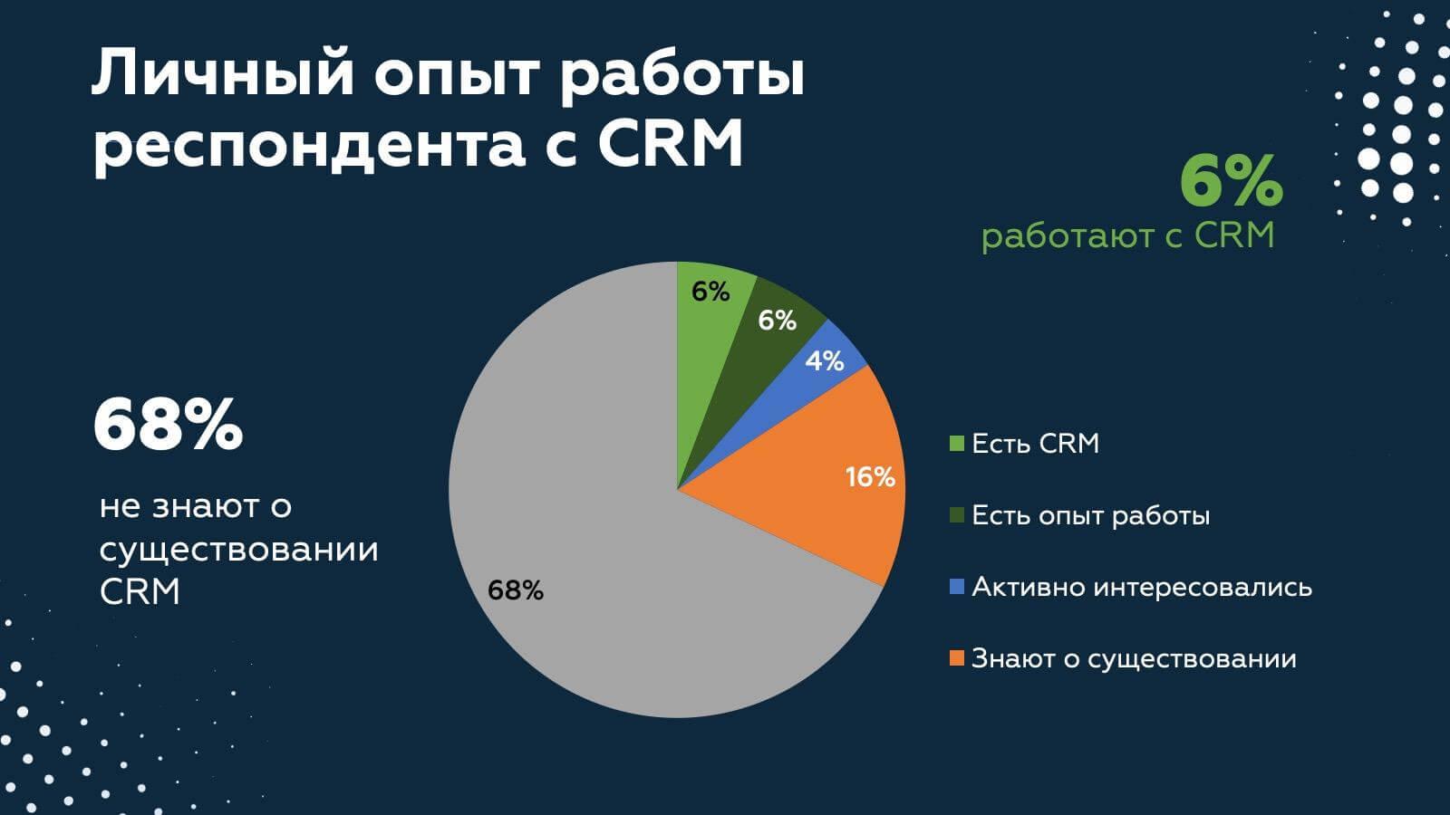 Исследование СРМ