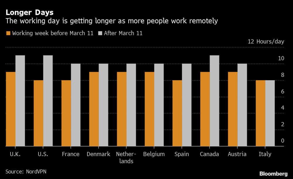 Люди больше работают на удаленке