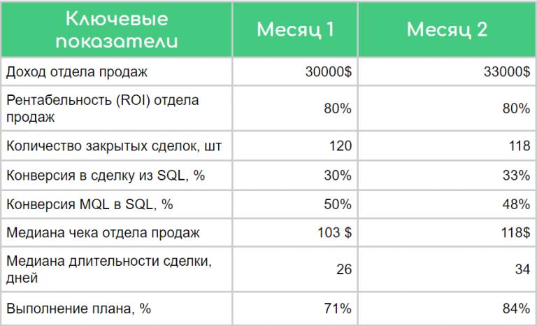 отчет отдела продаж