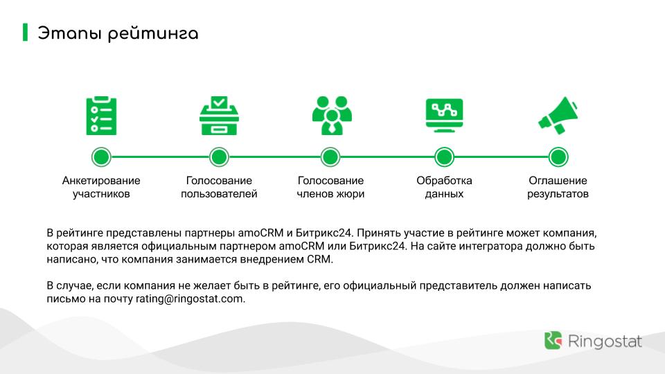 Методология рейтинга CRM-интеграторов Украины