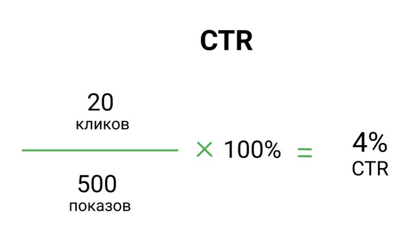 Что такое CTR, формула ctr