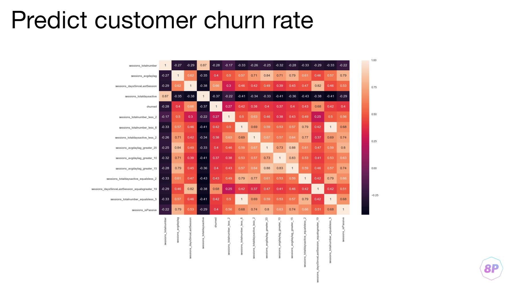 Прогноз churn — оттока клиентов