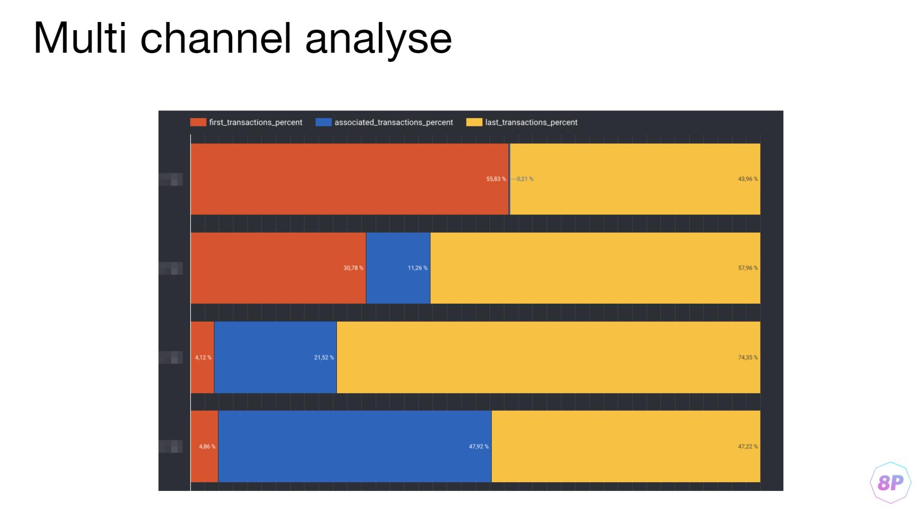 Multi Channel analysis для мобильных приложений