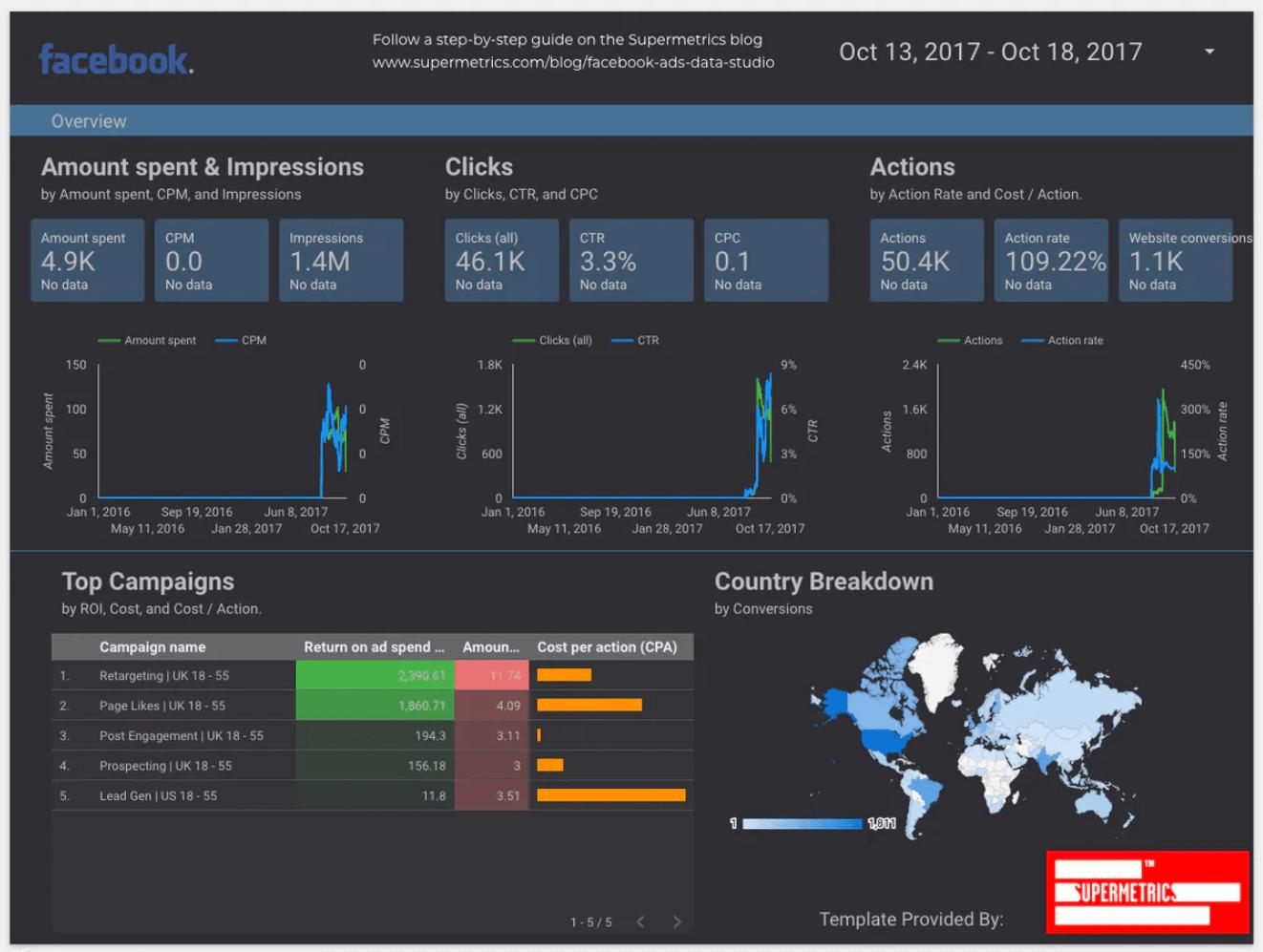Визуализация Google Data Studio