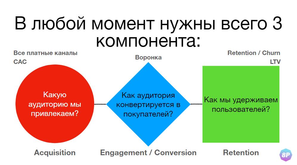 Конспект докладов 8P 2020 про рекламу и веб-аналитику
