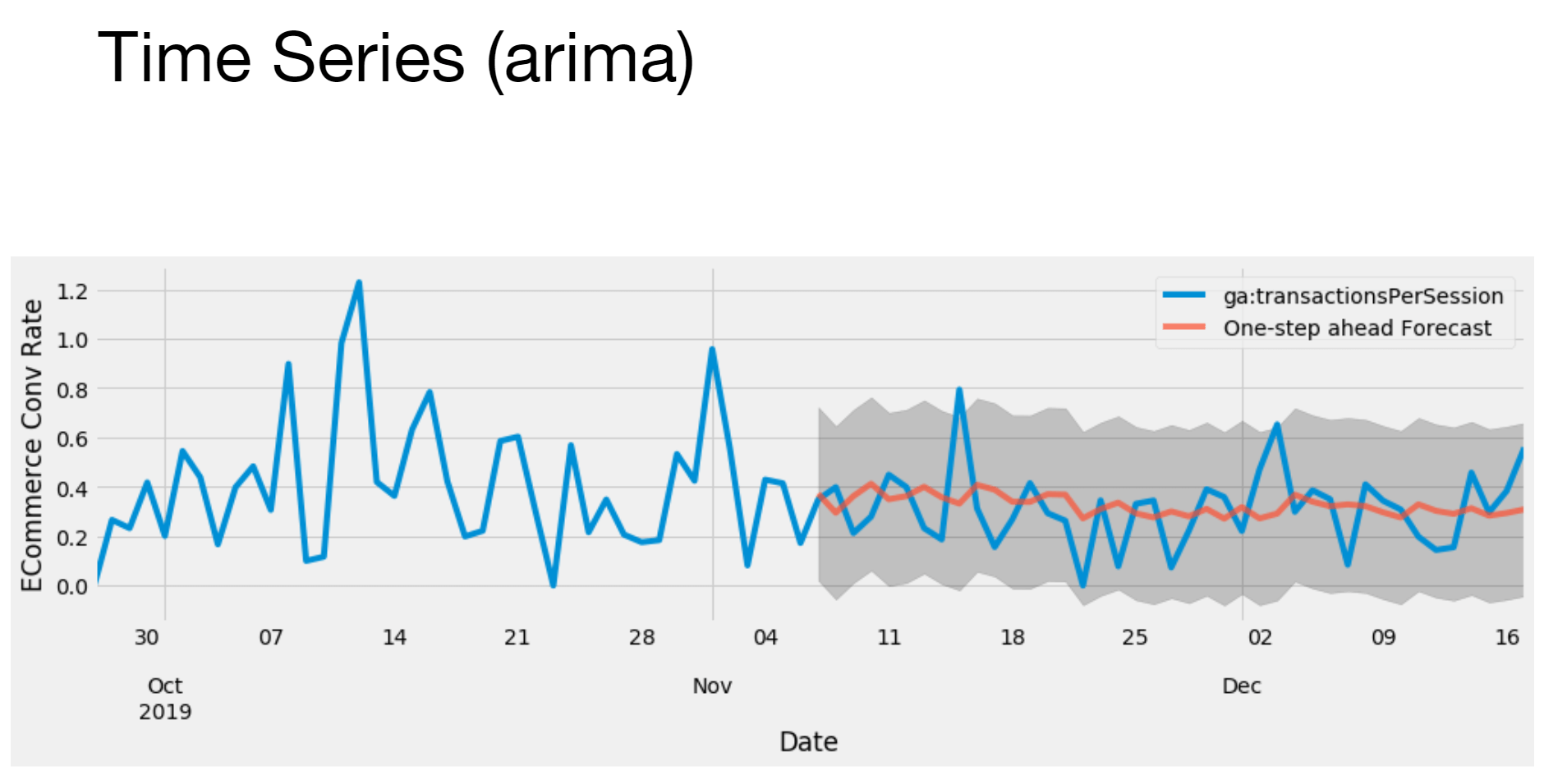 Time series (arima)