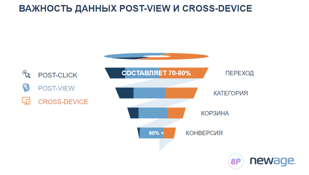 Данные post-view и cross-device