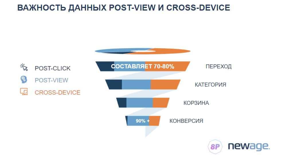 Данные post-view и cross-device