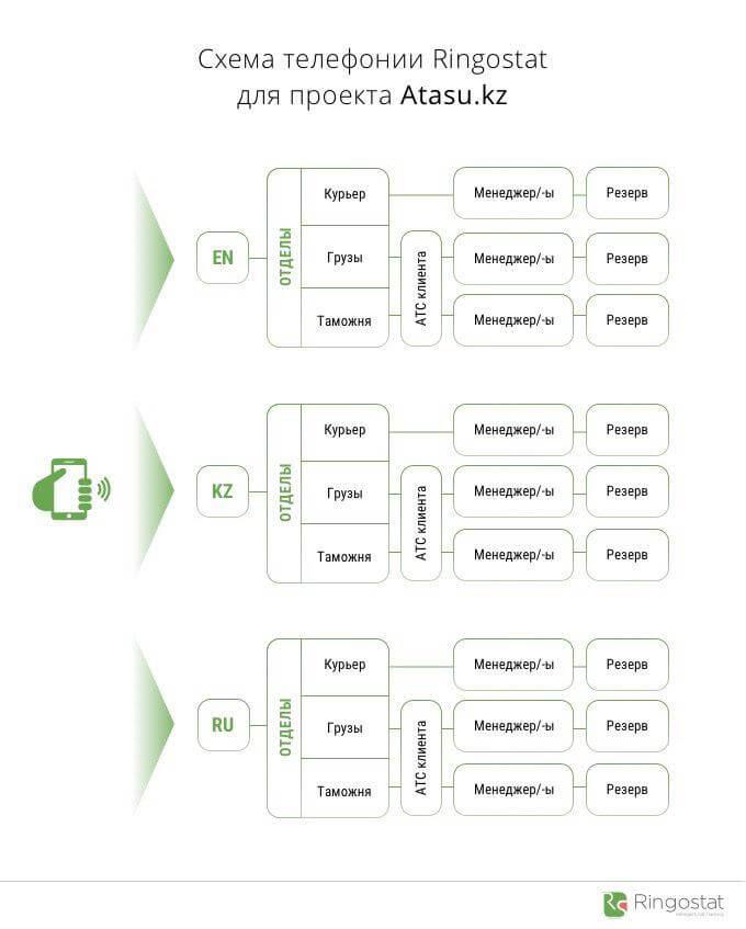 Схема голосового меню (IVR) для клиентов, говорящих на разных языках