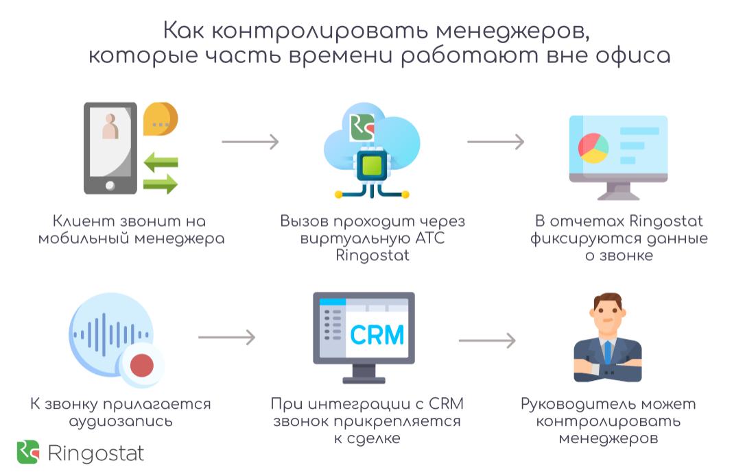 FMC — контролируйте все звонки менеджеров с мобильных телефонов