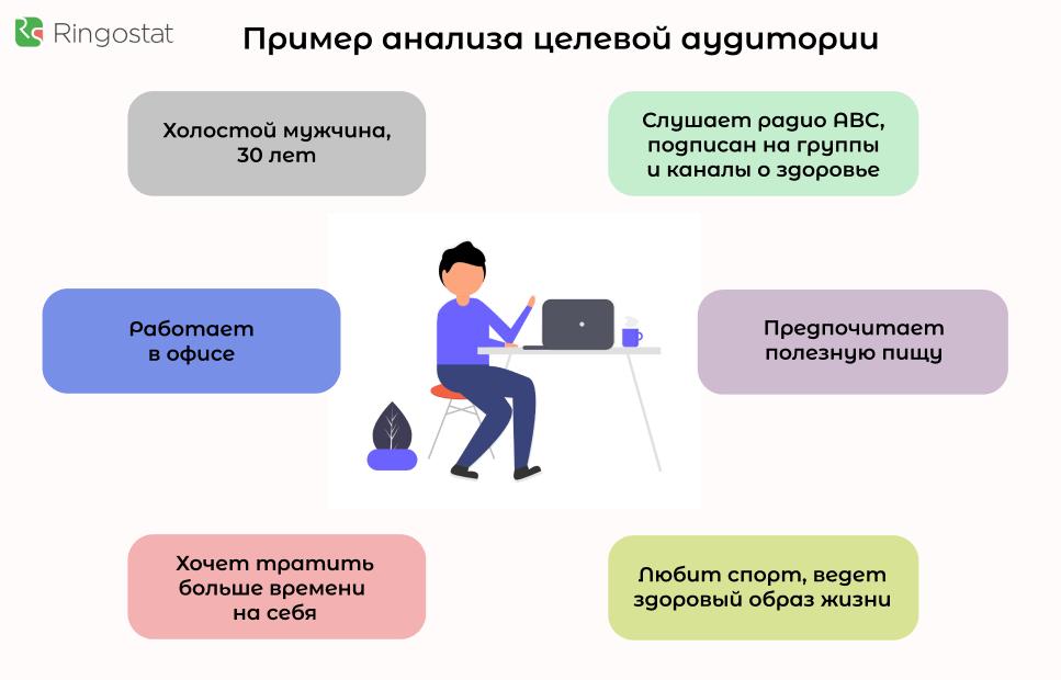 Пример анализа целевой аудитории
