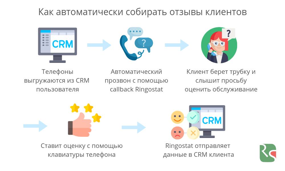 Автоматический сбор отзывов с помощью голосового меню (IVR)