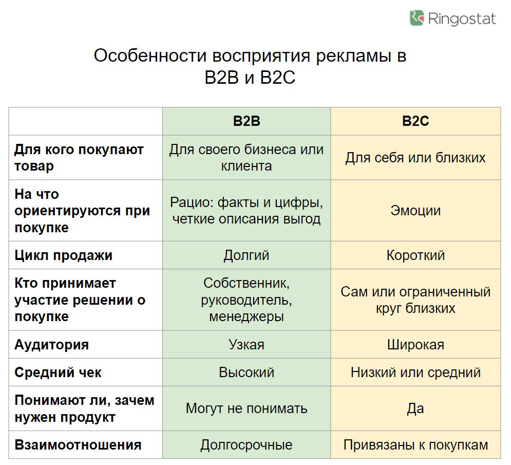 Отличия целевой аудитории в B2B и B2C