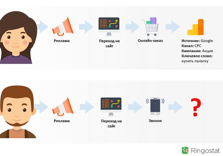 Как отследить звонки с сайта