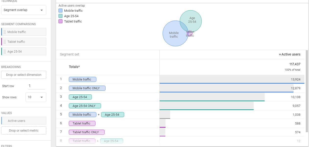 Отличия Google Analytics 4 App + Web и Universal Analytics — Пересечение сегментов