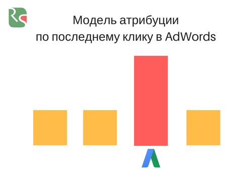 Модель атрибуции по последнему непрямому клику в Google Ads