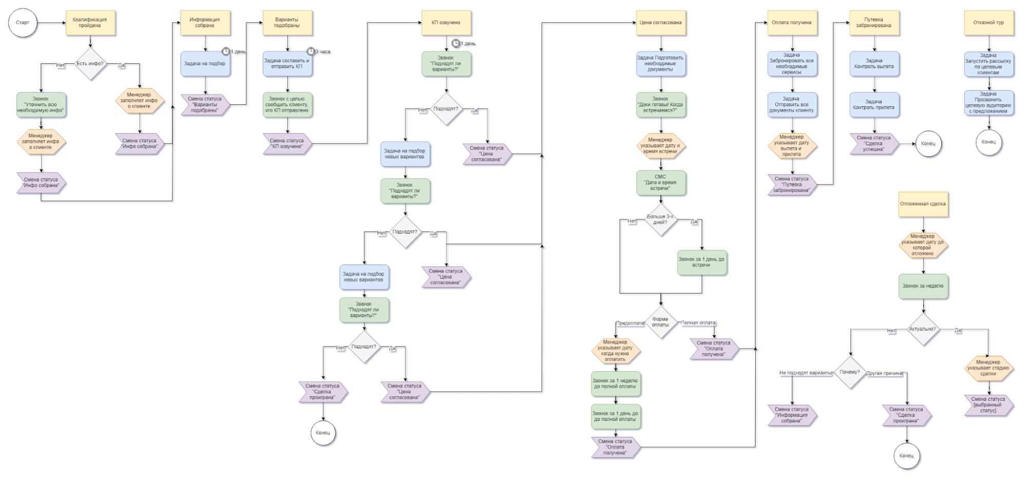 Блок-схема для построения воронки продаж