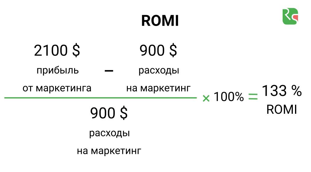 Пример расчета ROMI, ROI