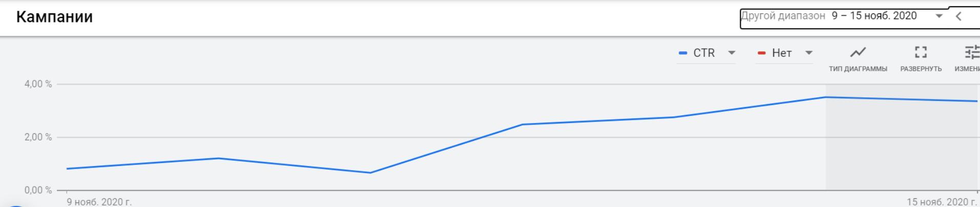 Рост CTR из кампаний Discovery Google Ads