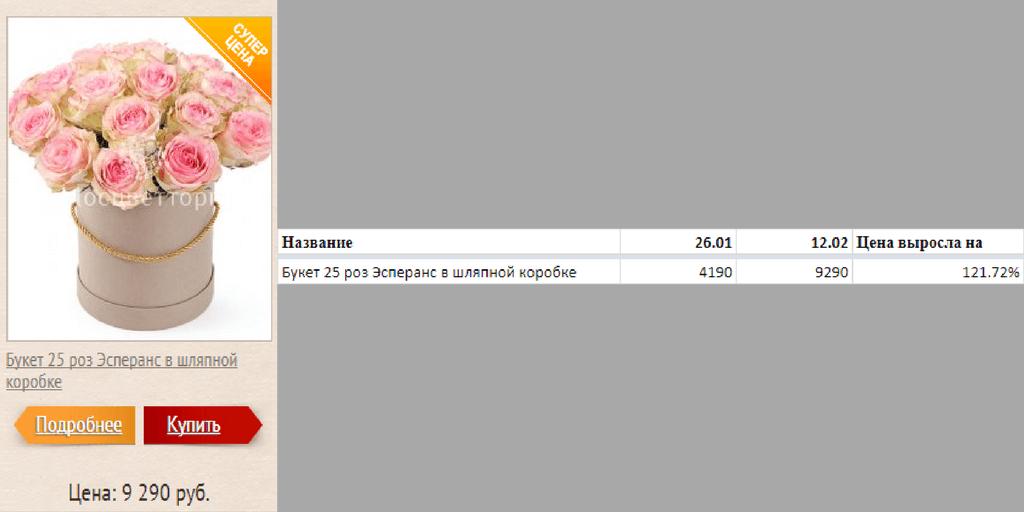 Статья на основе использования парсера: парсинг онлайн-магазинов цветов