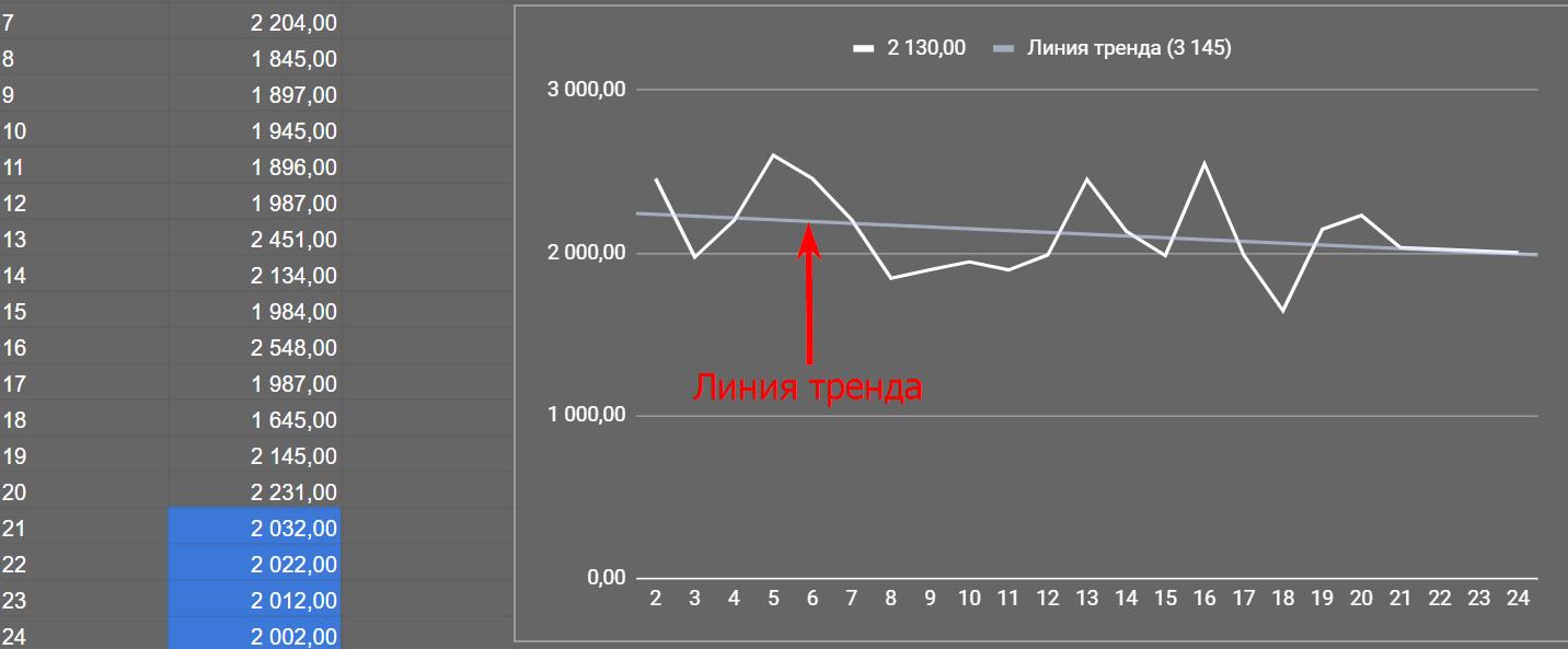 Пример прогноза по продажам
