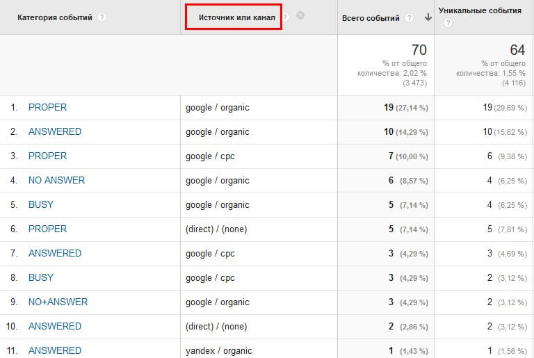 Пример отчета Google Analytics с данными по звонкам
