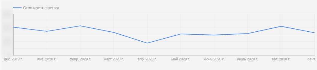 Снижение стоимости звонка на 20% — кейс OdesSeo и Ringostat