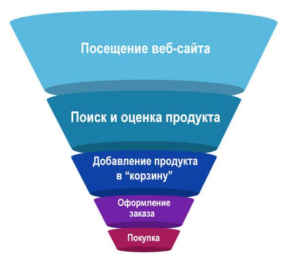 Воронка продаж интернет-магазина
