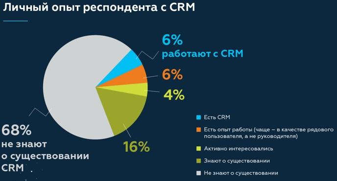 Исследование Битрикс24 об использовании CRM