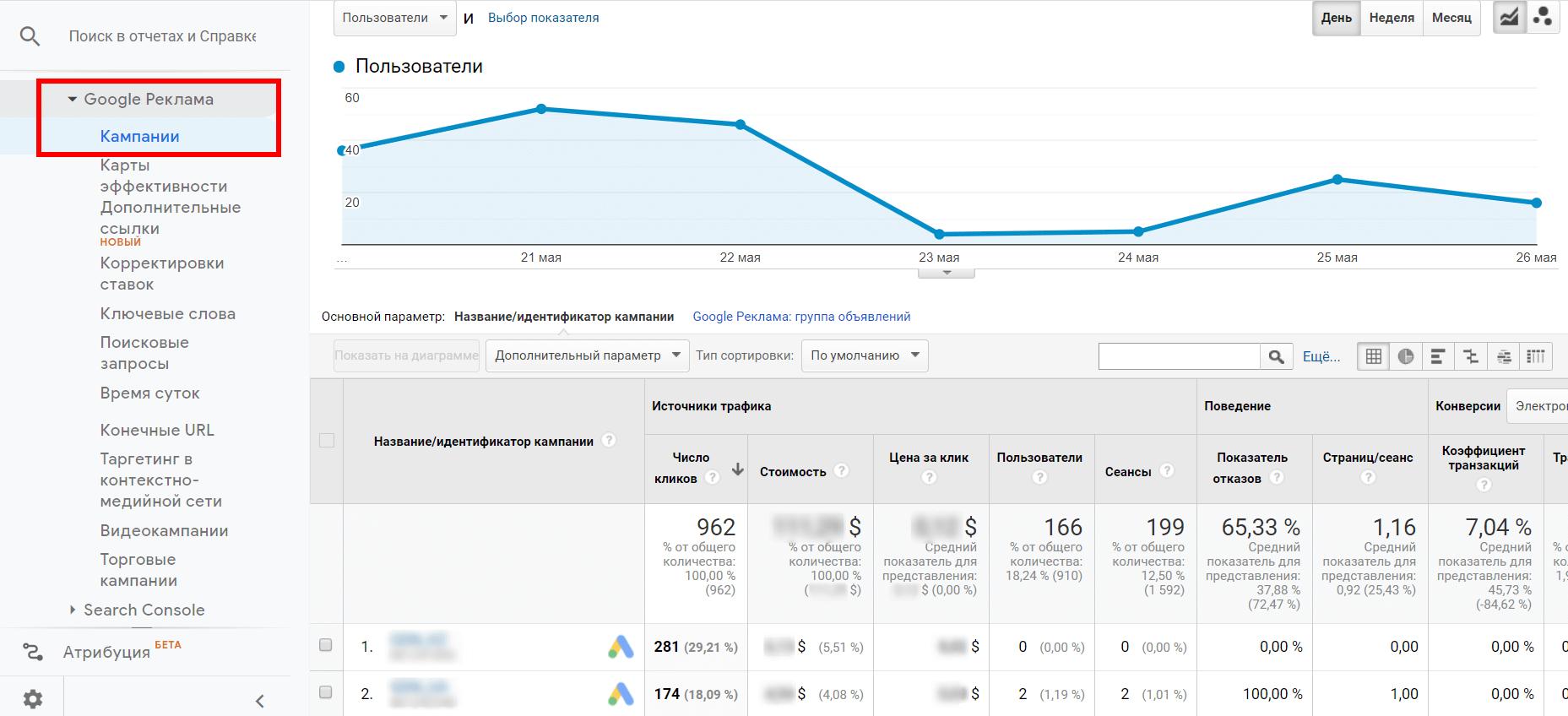 Аналитические отчеты Google Analytics
