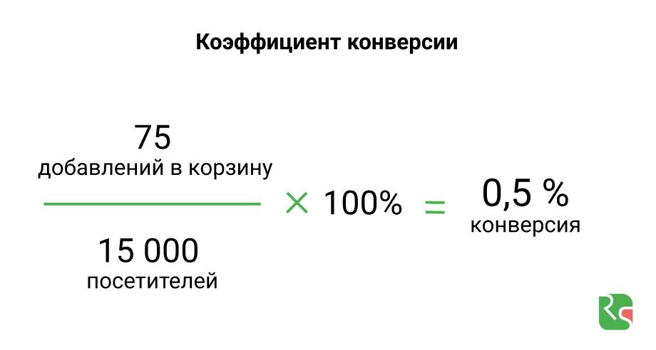 Формула расчета коэффициента конверсии CR
