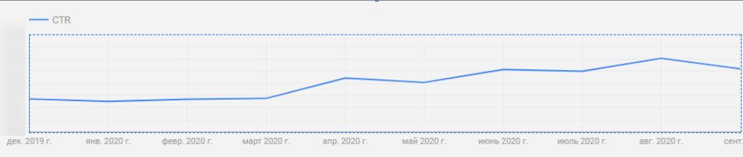 Рост CTR на 70% — кейс OdesSeo и Ringostat