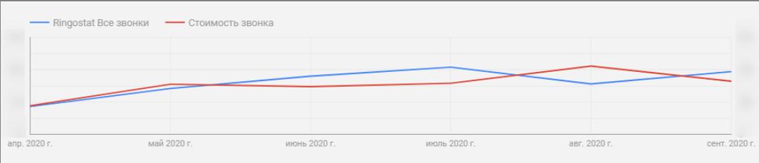 Рост звонков на 97% — кейс OdesSeo и Ringostat
