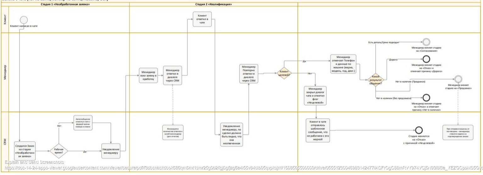 Визуализация бизнес-процесса для внедрения CRM