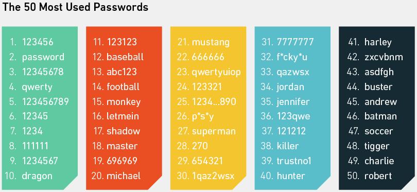 Самые популярные пароли