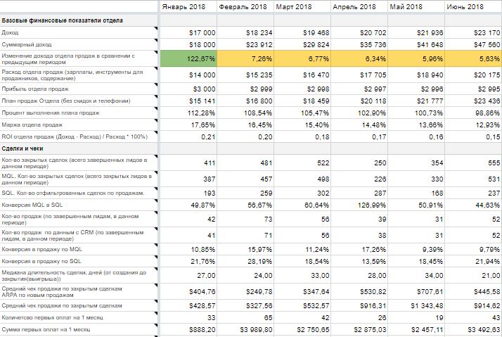 KPI отдела продаж: выгрузка из CRM