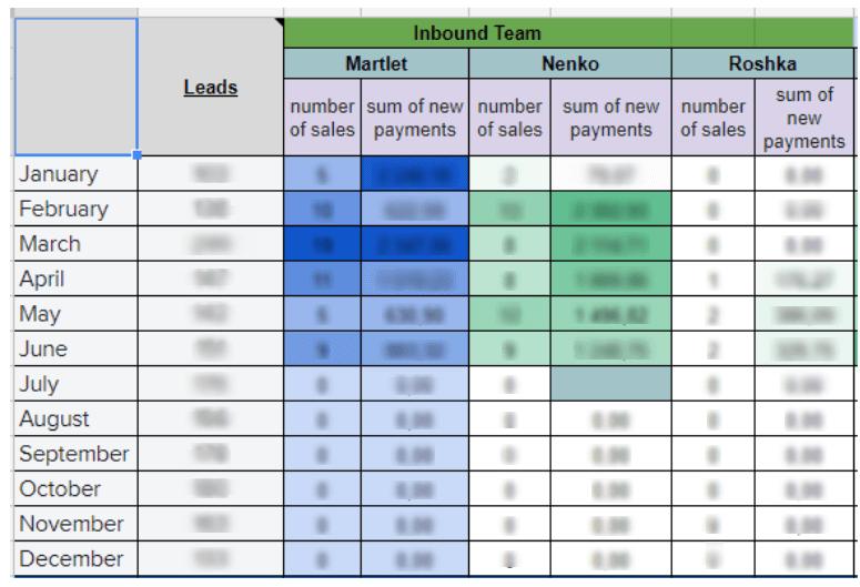 KPI отдела продаж