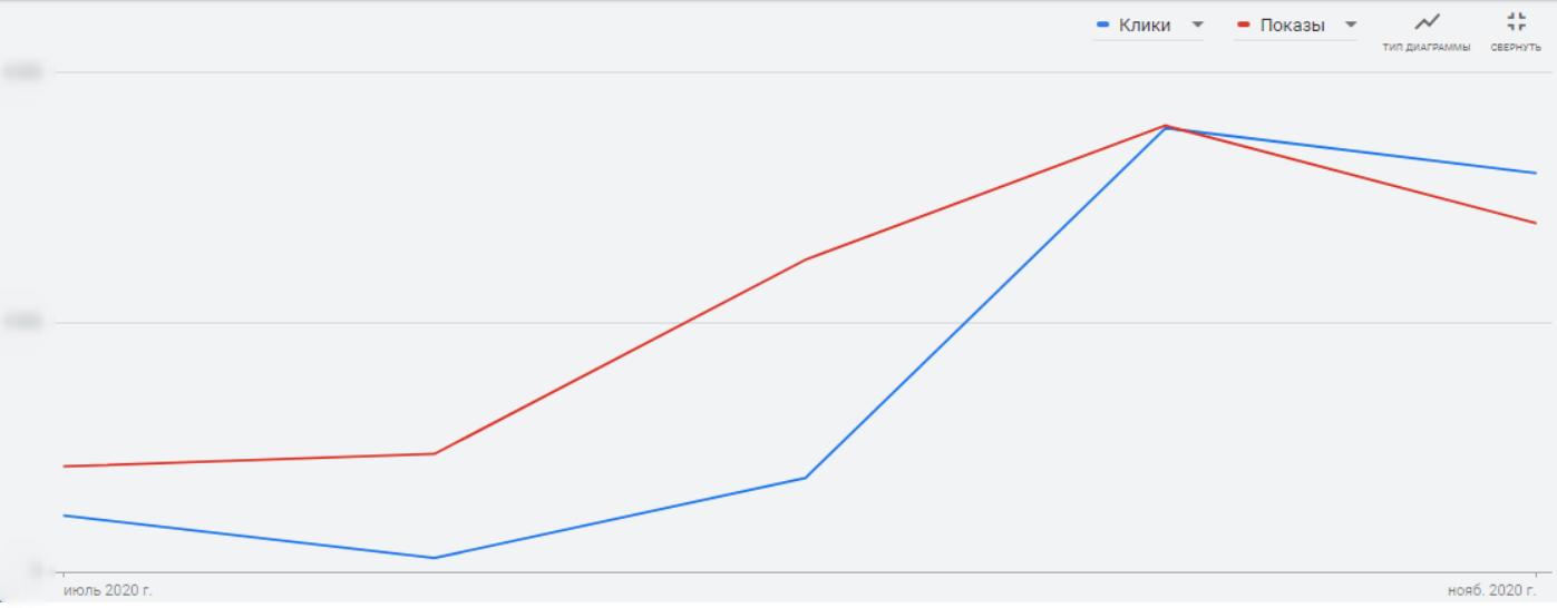 Кейс коллтрекинга для клиники: снижение цены конверсии на 19% и рост трафика на 486%
