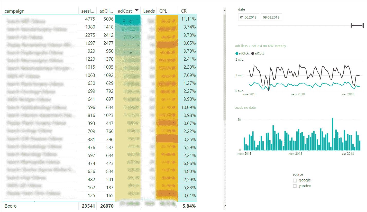 Отчет Microsoft Power BI