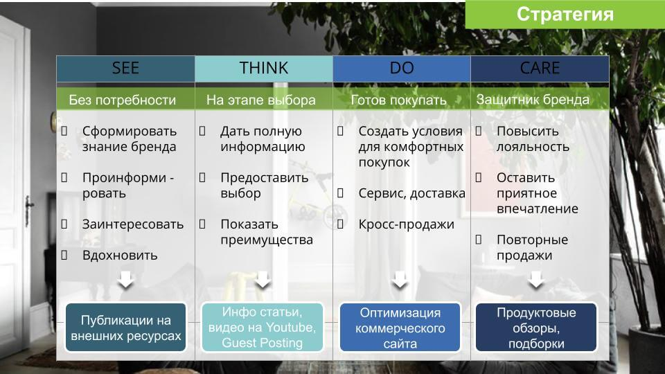 See-Think-Do-Care для SEO