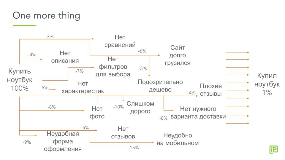 Карта препятствий на пути к конверсии