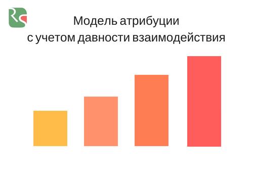 Модель атрибуции с учетом давности взаимодействия