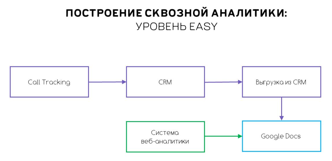 Схема построения сквозной аналитики