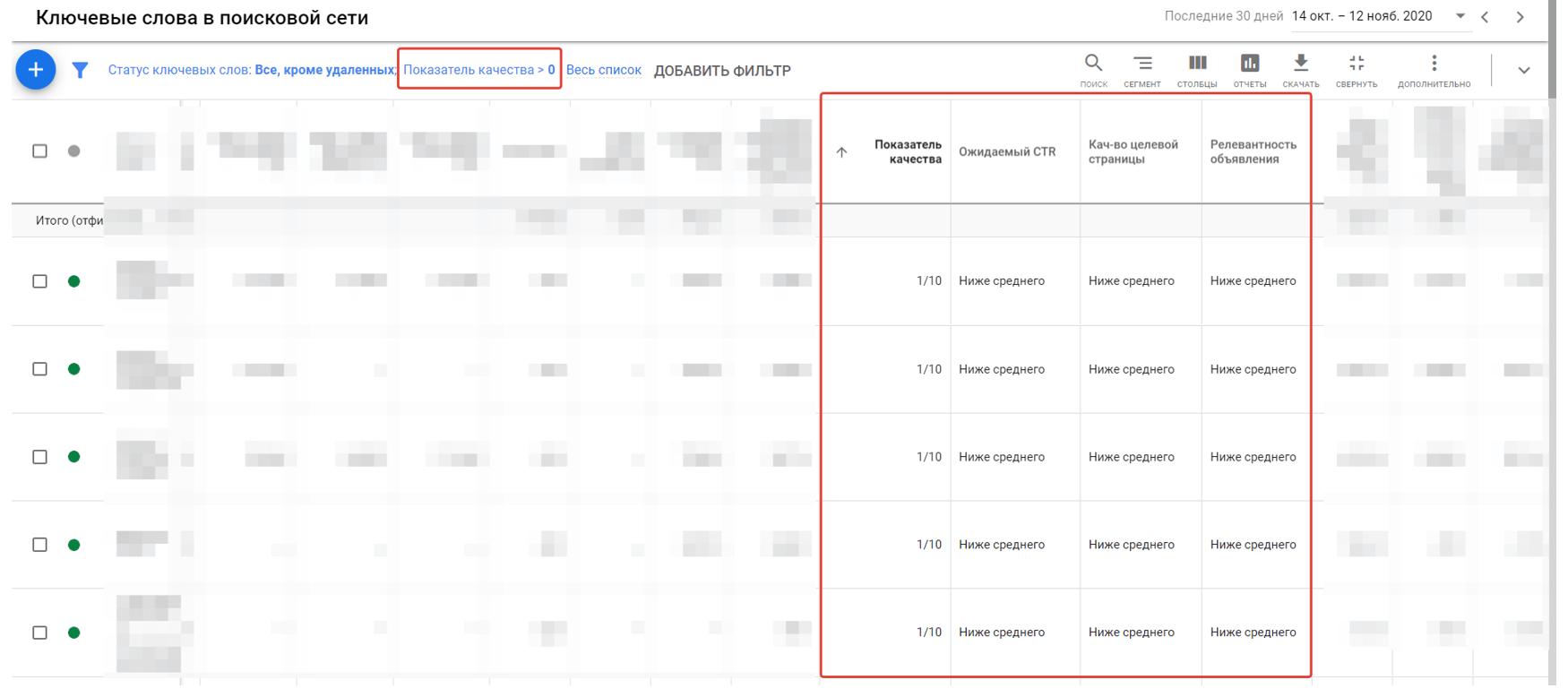 Показатель качества: ПК или QS (quality score) поисковой рекламы